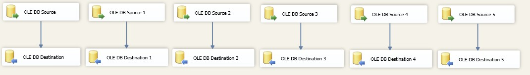 six source components in a data flow