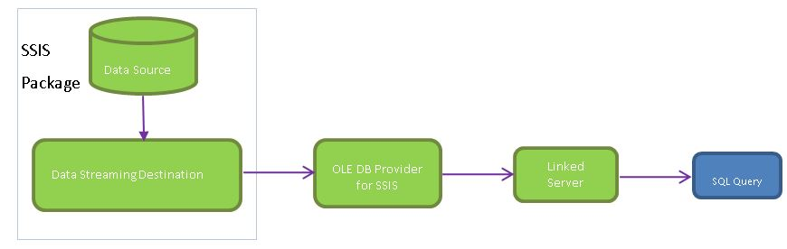 SELECT * From SSIS.DataFlow